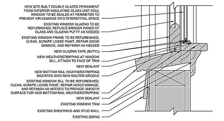 Example sill detail for a permanent interior storm window
