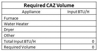 Required CAZ Volume
