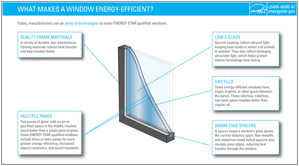 Energy star windows building america solution center for High insulation windows