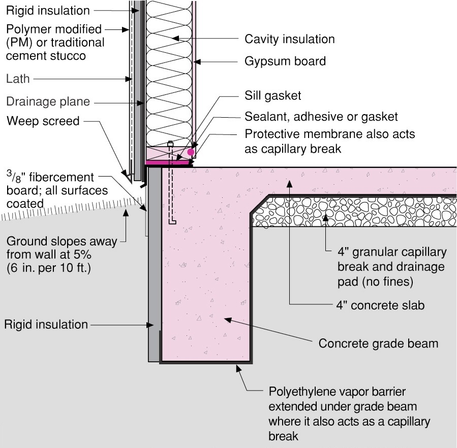 Rigid foam slab edge insulation is installed along the exterior edge of a monolithic slab foundation