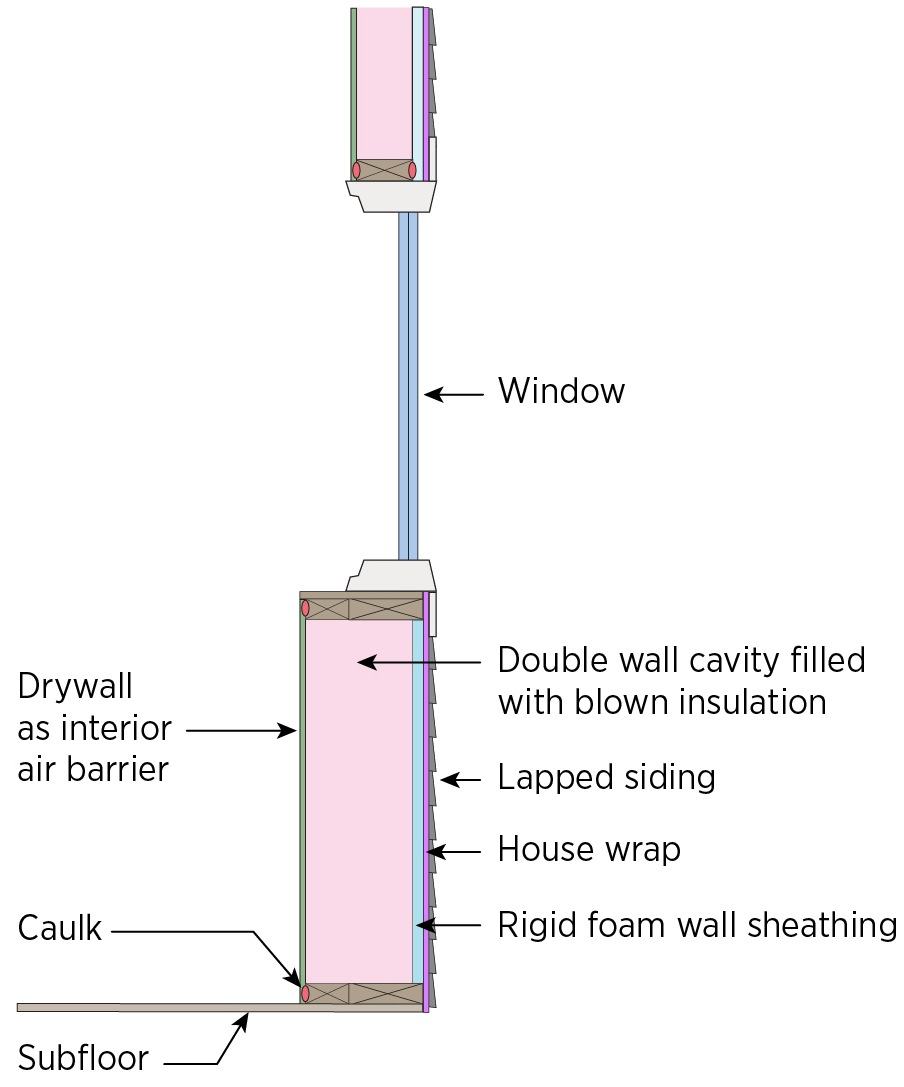 Double wall with exterior air barrier