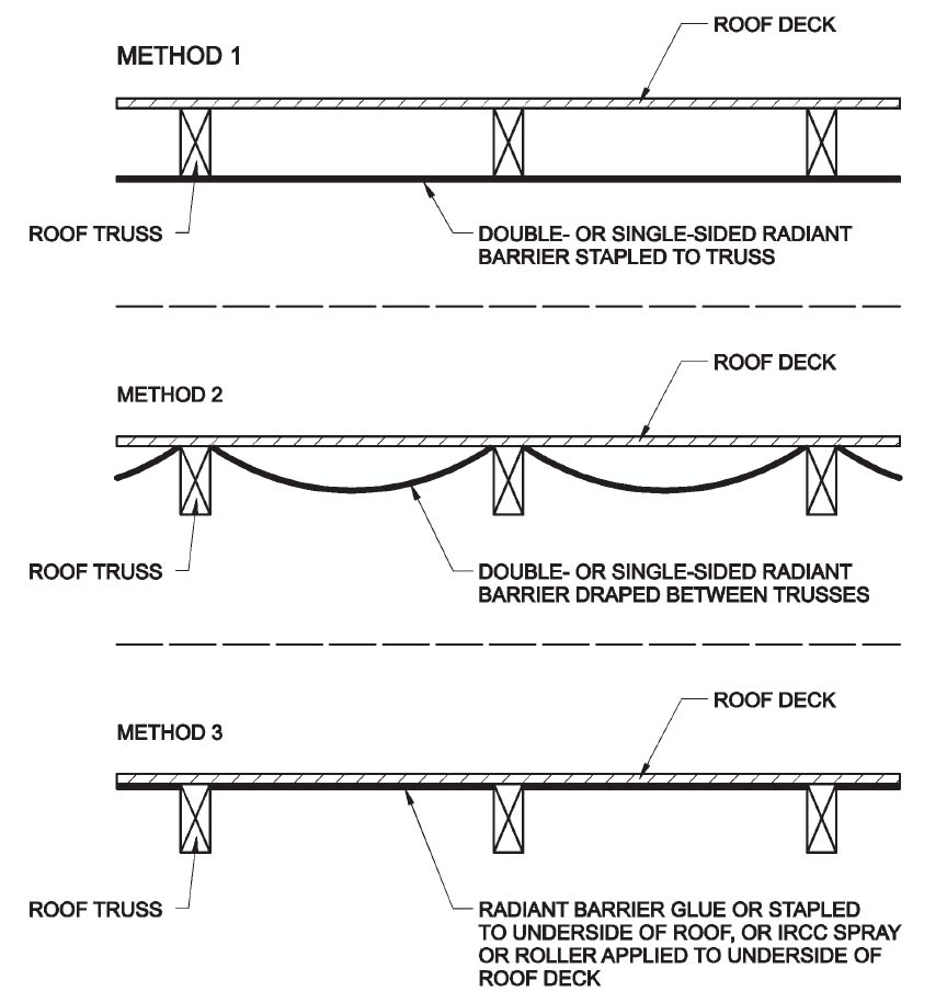 Three locations and methods for installing a roof deck radiant barrier in new construction