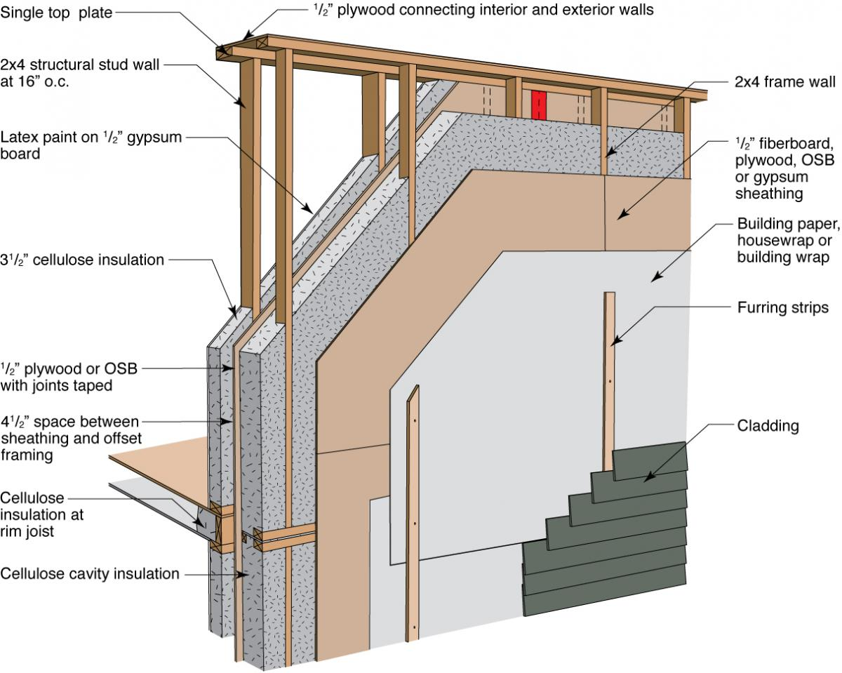 Double Wall Building : Double stud wall framing building america solution center