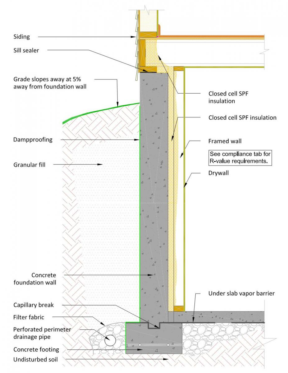Closed-cell spray foam insulates the inside surface of a foundation wall and provides a thermal break between the concrete and a 2x4 framed wall. The remaining cavity space can be filled with fiberglass or mineral wool insulation; the stud wall must be covered with drywall to provide the code-required thermal barrier