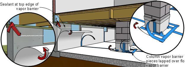 Install vapor retarder over dirt floor