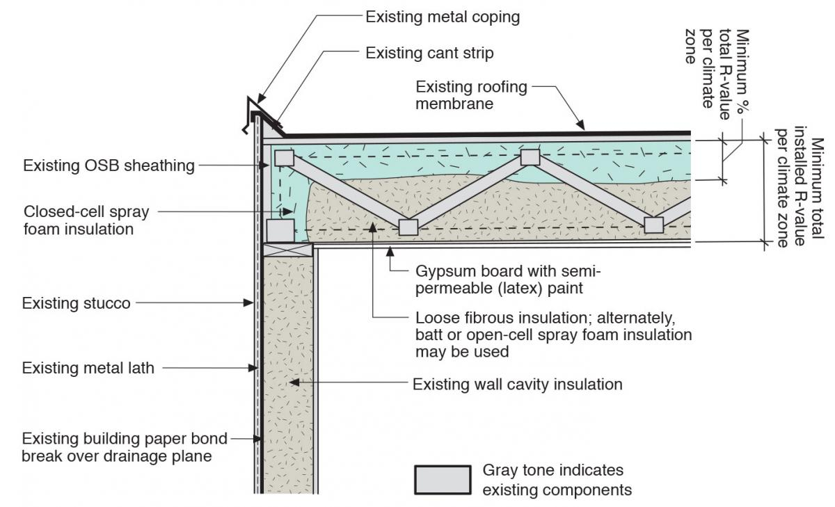 lat roof with cavity spray foam plus loose-fill insulation and gypsum board thermal barrier