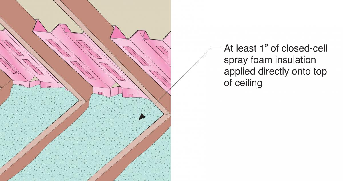 Spray foam insulation is installed to cover the entire attic floor and the juncture of the attic floor, the top plates, and the base of the baffles