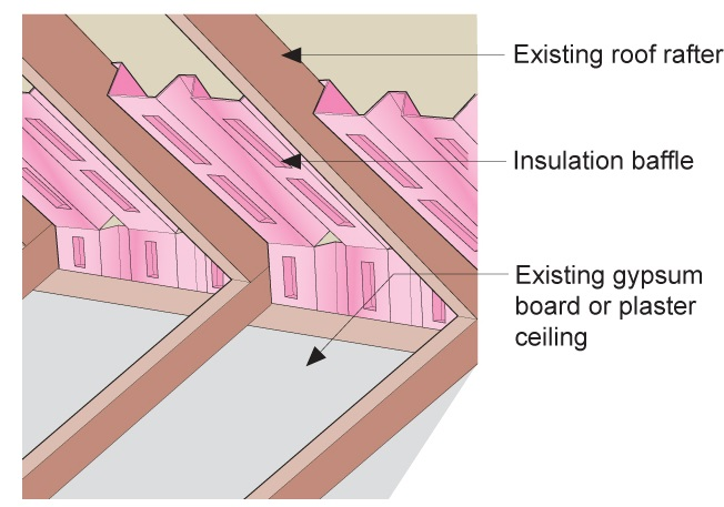 Clean the attic floor of debris prior to installing new attic insulation. Use baffles to provide a path for ventilation air entering the attic from the soffit vents