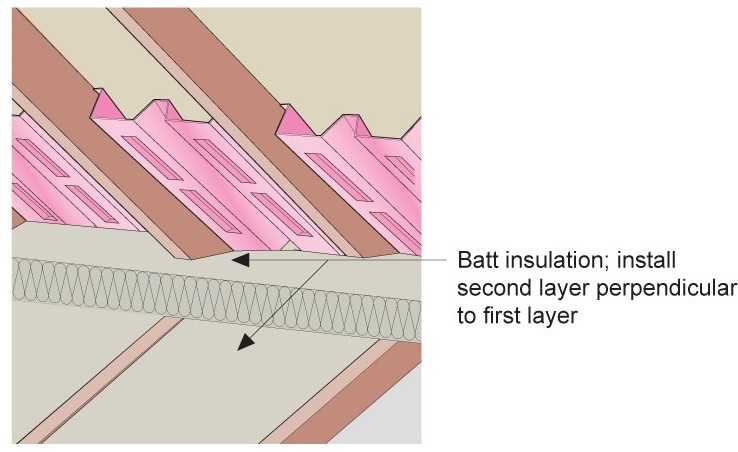Batt insulation is installed in two layers in perpendicular directions against the baffle to full required insulation height
