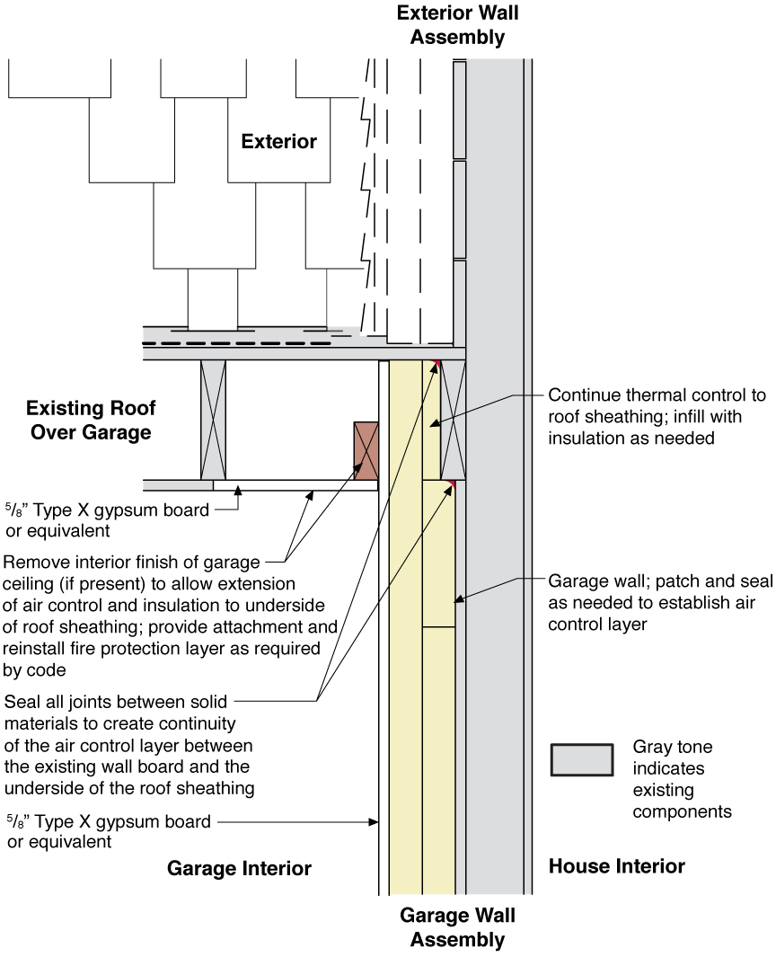 Rigid Foam Insulation Installed Between Existing House And