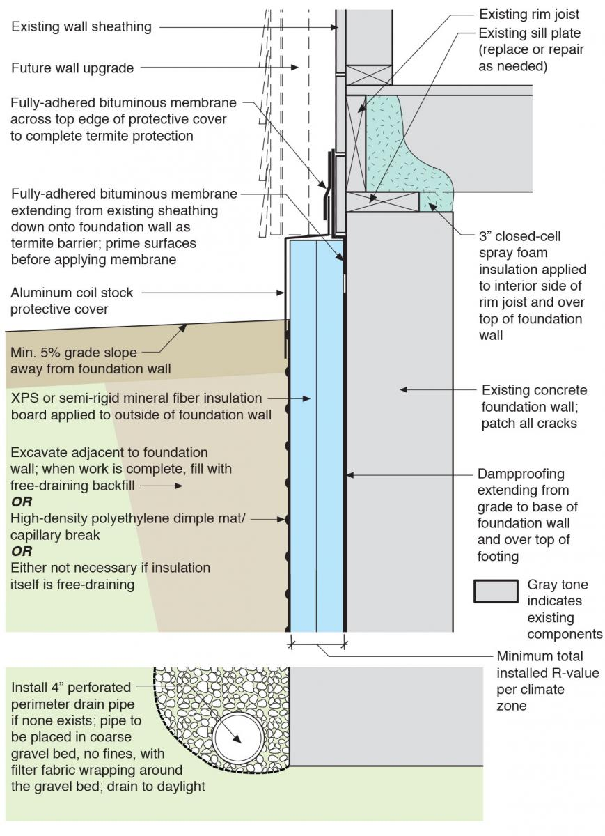 Exterior insulation for existing foundation walls for Types of insulation for basement