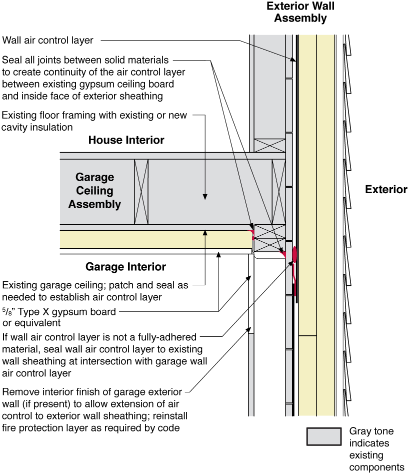 Insulating Existing Floors Over Garage Building America Solution Center
