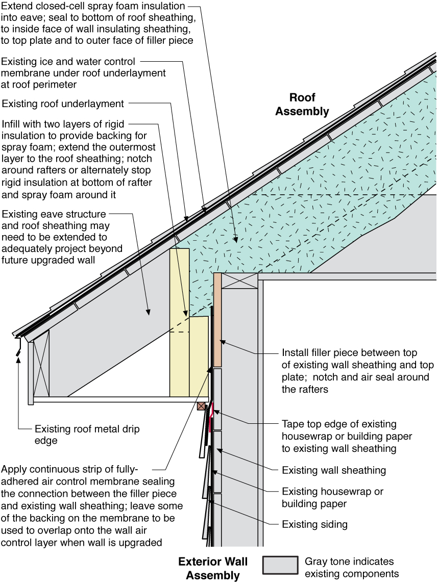 Roof Attic To Exterior Wall Air Control Upgrade Building
