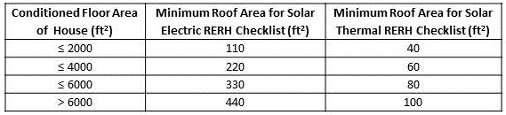 PV and SWH roof area table