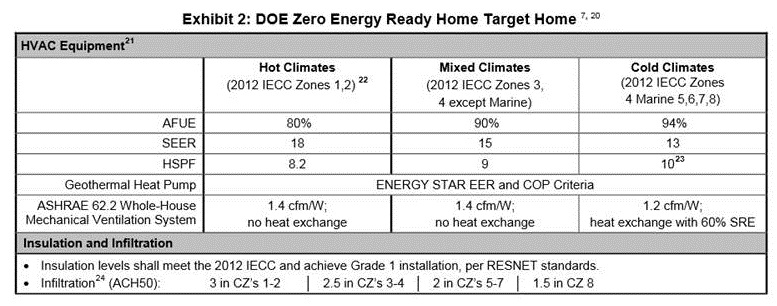 Exhibit 2: Zero Energy Ready Home Target Home