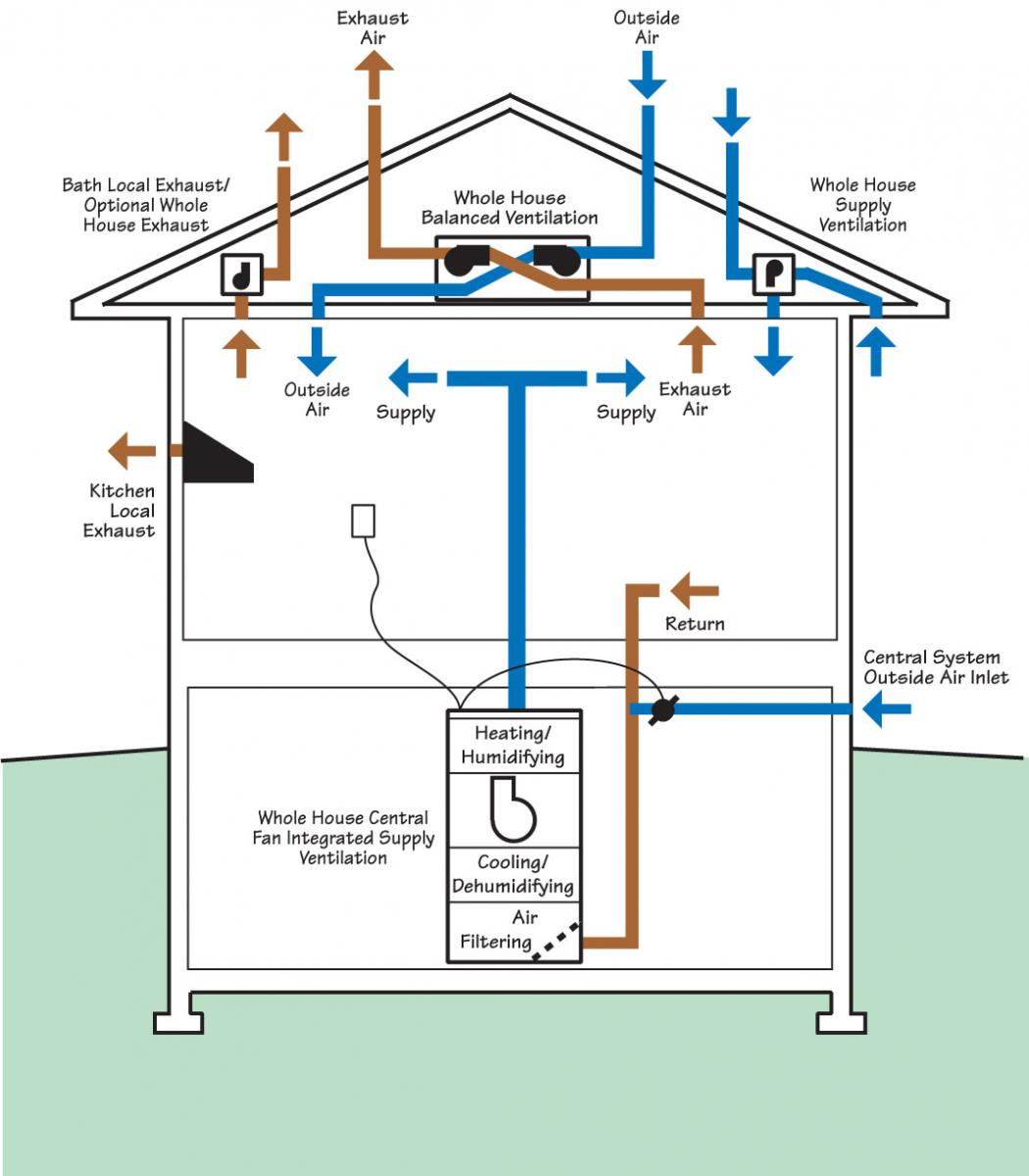 Pre Retrofit Assessment Of Ventilation Systems Building America Hvac Duct Drawing Example System