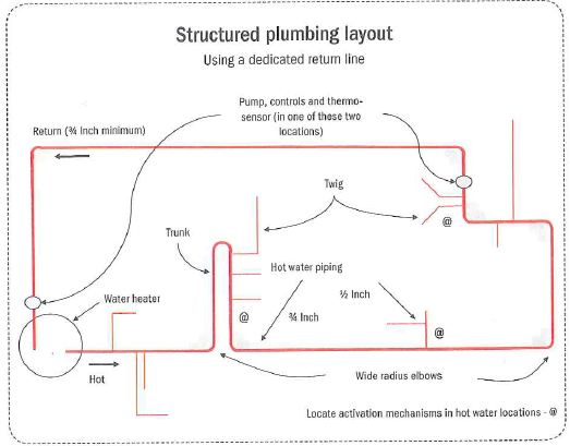 All components of the plumbing system should be included in the plumbing layout
