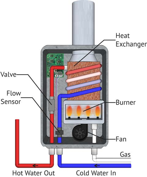 Basic components of a gas tankless water heater include a high-powered burner, fan, and heat exchanger; condensing gas water heaters also have a secondary heat exchanger and a piped air intake to the sealed combustion chamber