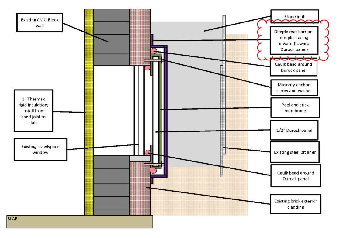 Water Management Of Existing Crawlspace Floor Building