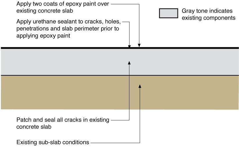 Water Management Of Existing Basement Floor Building