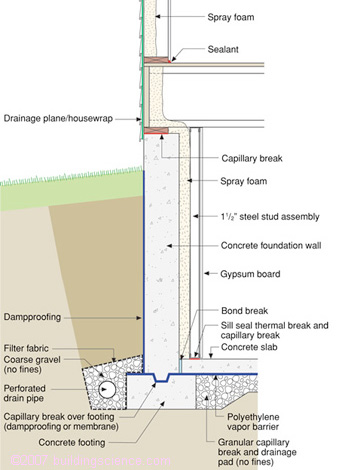 Capillary Break Beneath Slab Polyethylene Sheeting Or