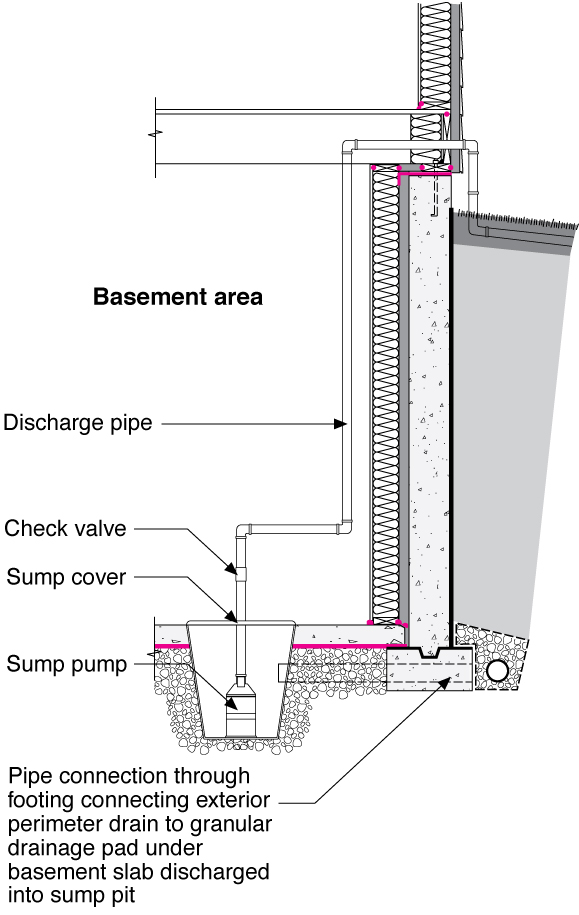 Drain Or Sump Pump Installed In Basements Or Crawlspaces