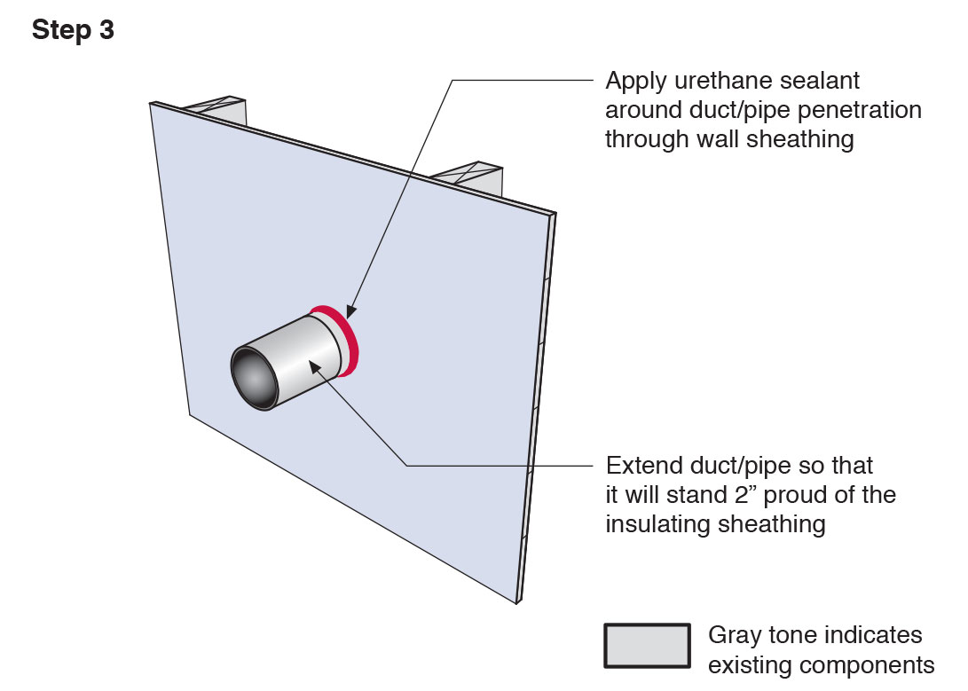 Apply urethane sealant around the duct or pipe in the retrofitted exterior wall