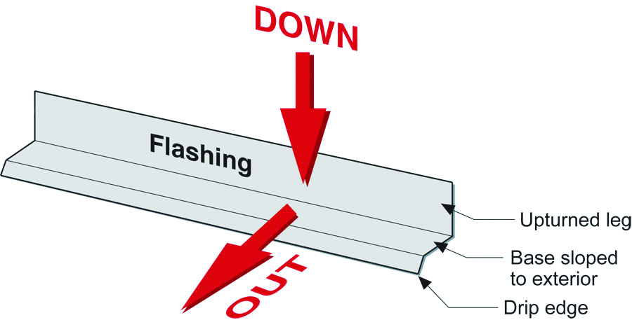 "The ""down"" and ""out"" approach to flashing – metal flashing directs water down and out of building assemblies"