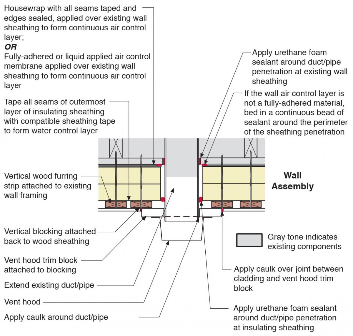 Plan view of duct or pipe penetration through exterior wall showing flashing and air sealing details