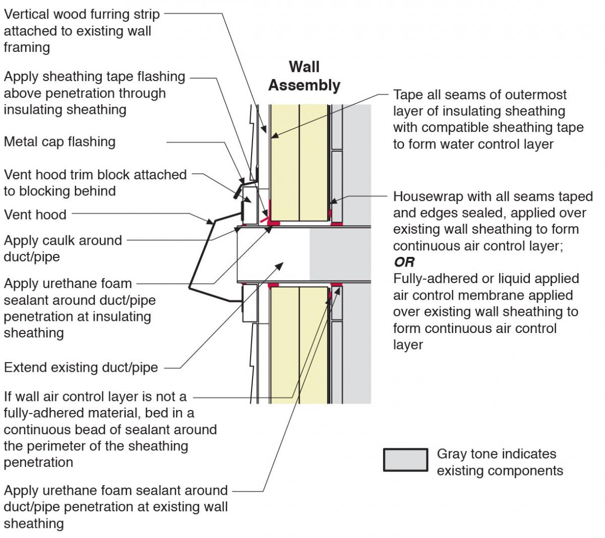 Section view of duct or pipe penetration through exterior wall showing flashing and air sealing details