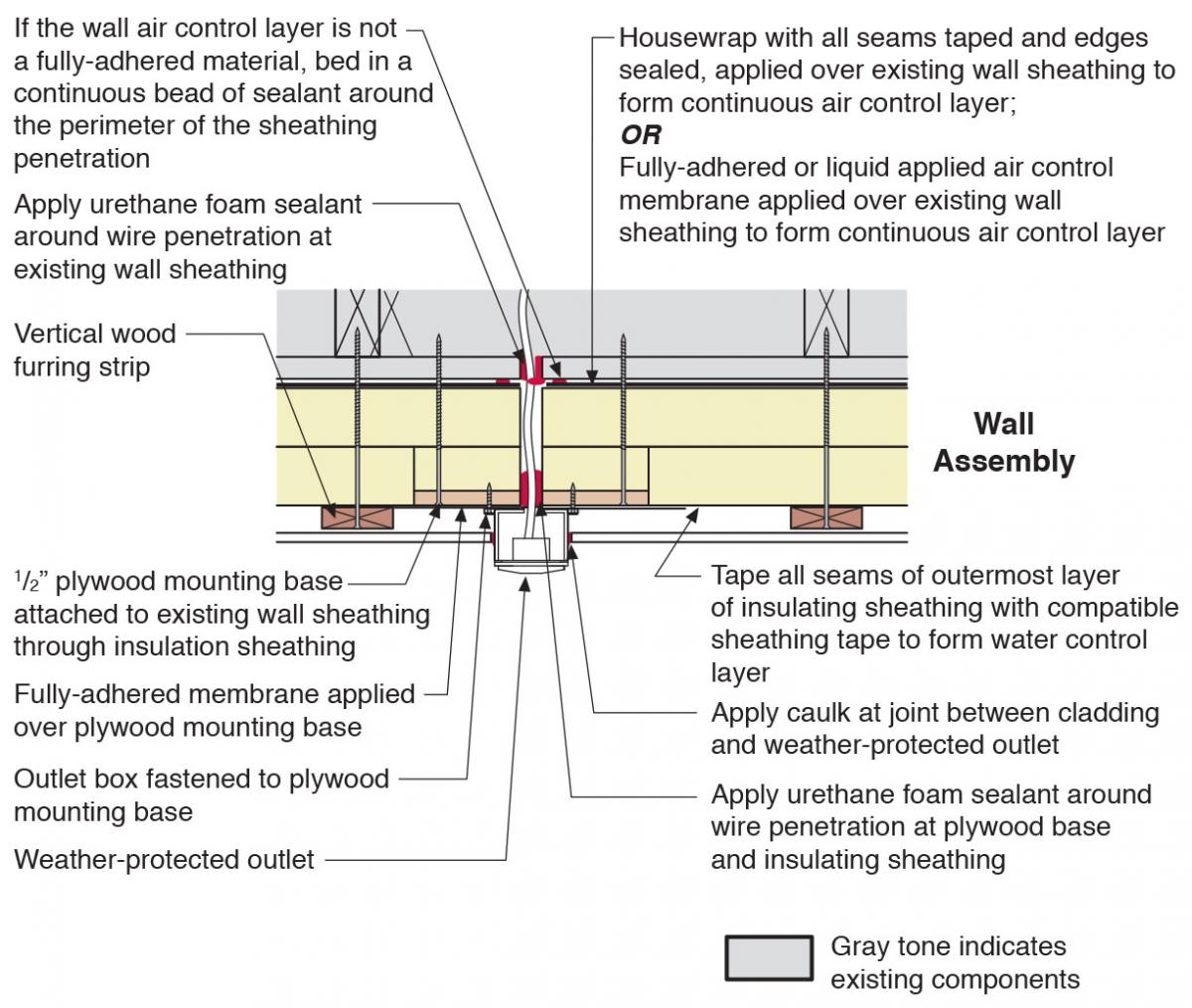 Plan view of electric box installation in exterior wall showing flashing and air sealing details