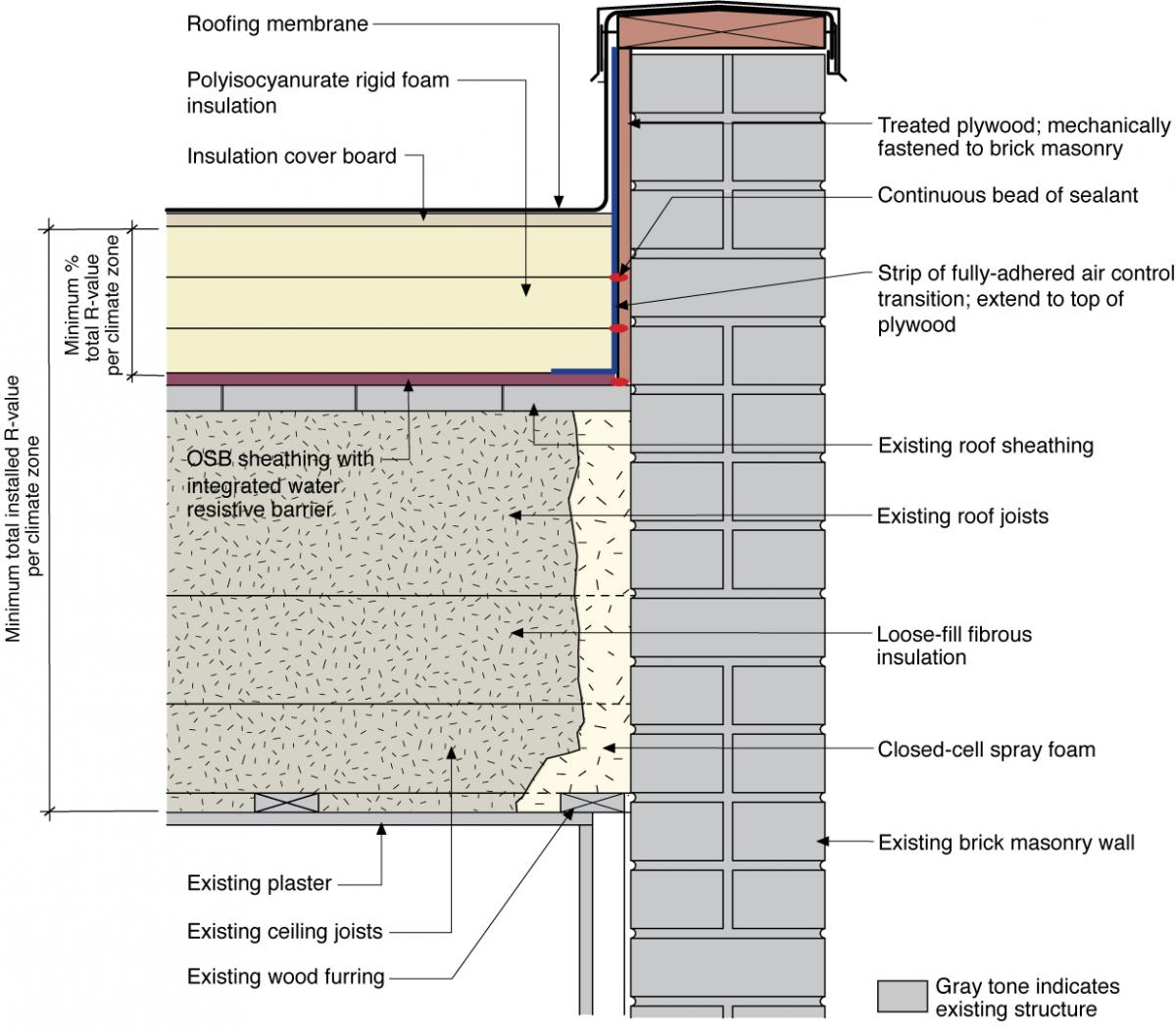 Flat Roof Detail Section Modern House