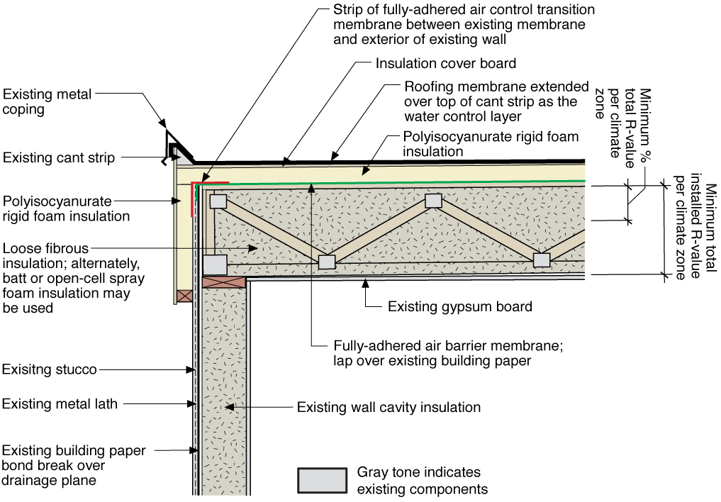 Air Barrier Membrane : Insulating low slope residential roofs autos post