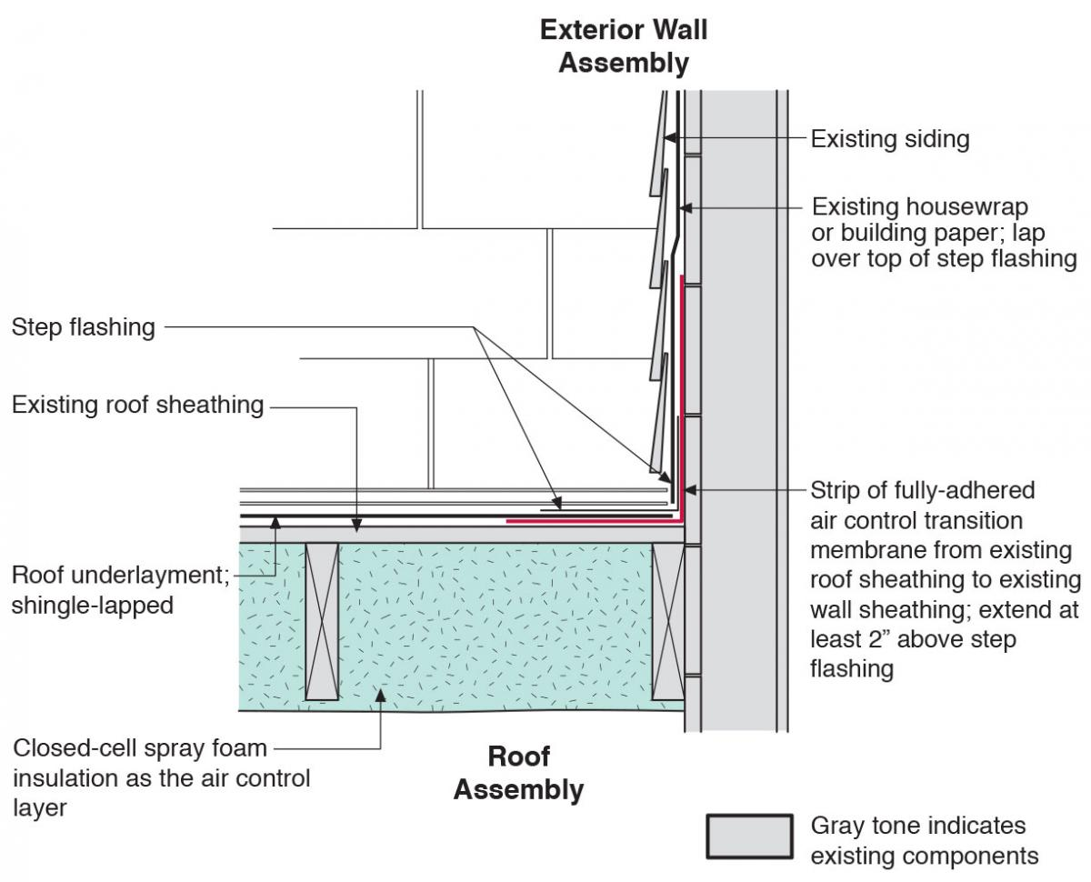 Roof Wall Amp Design Detail For A Structural Insulating