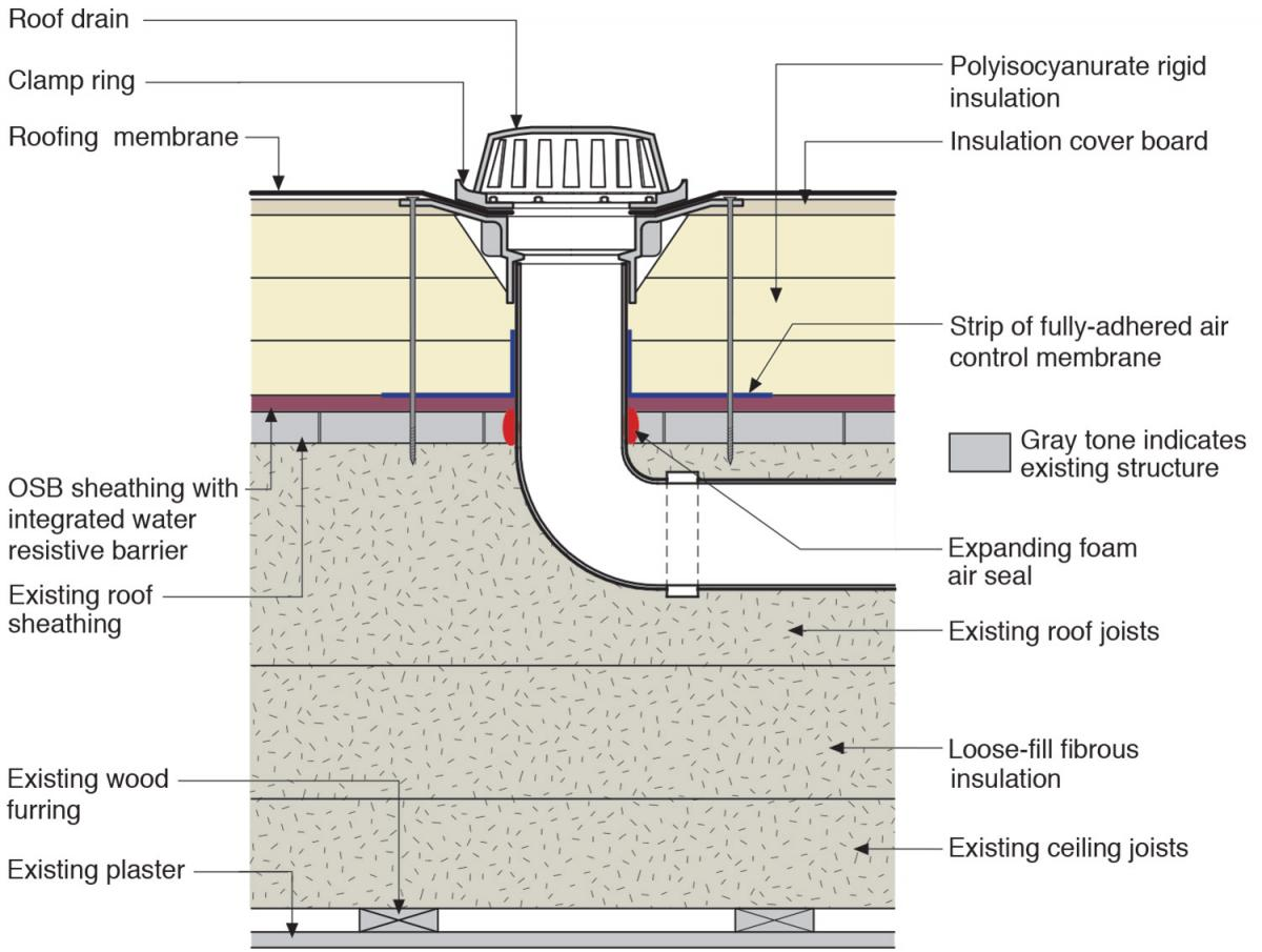 Water management details for a roof drain installed along with rigid foam on a flat roof