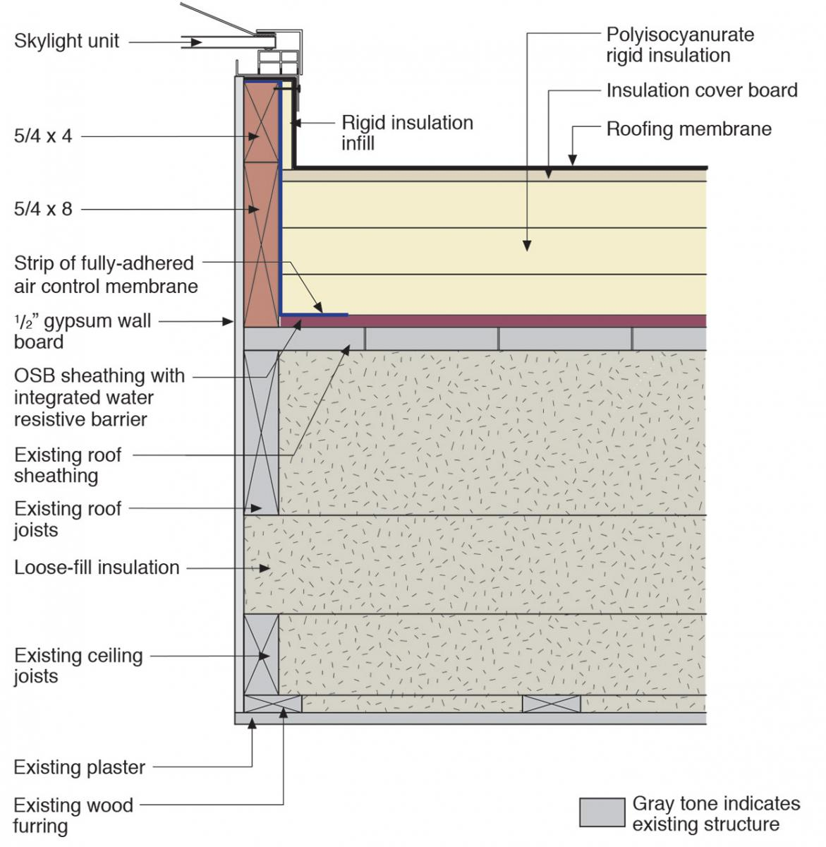 Water management details at a mechanical curb for a skylight