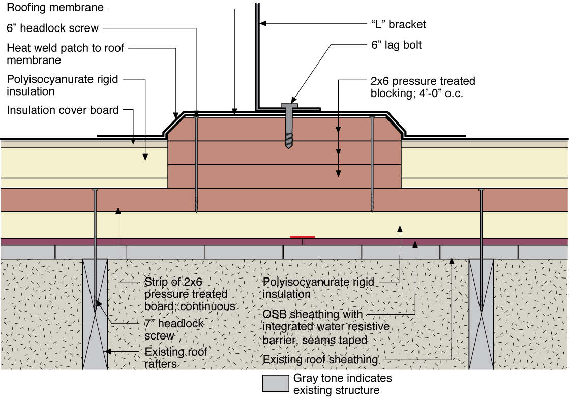 Water Managed Existing Roof Penetrations Building
