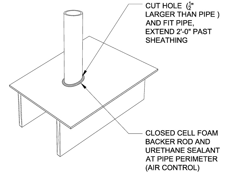 Cut a hole through the roofing that is 0.5 inches larger than the pipe and fit in the pipe. Extend the pipe 2 feet above the roof sheathing. Install closed-cell foam backer rod and urethane sealant in the hole around the pipe as an air control layer.