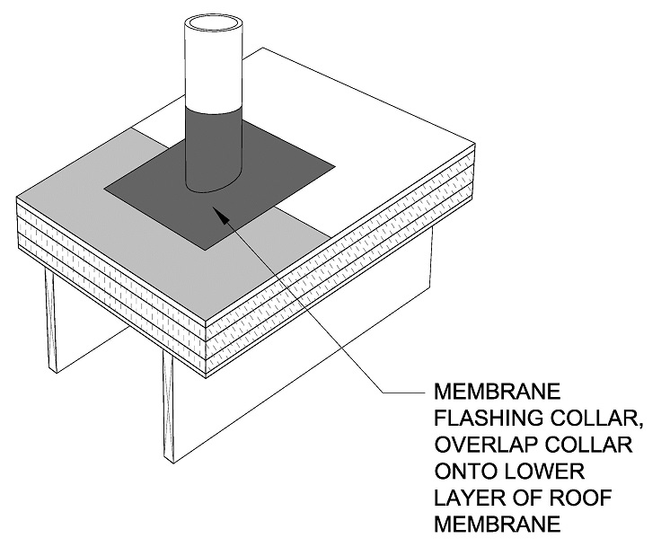 Install the membrane flashing collar. This collar will overlap the down-slope piece of fully adhered roof membrane.