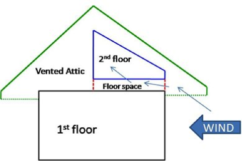 Wind washing reduces the effectiveness of attic insulation by pushing insulation away from the edges of the attic space