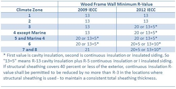 Wall Insulation Requirements per the 2009 and 2012 IECC.