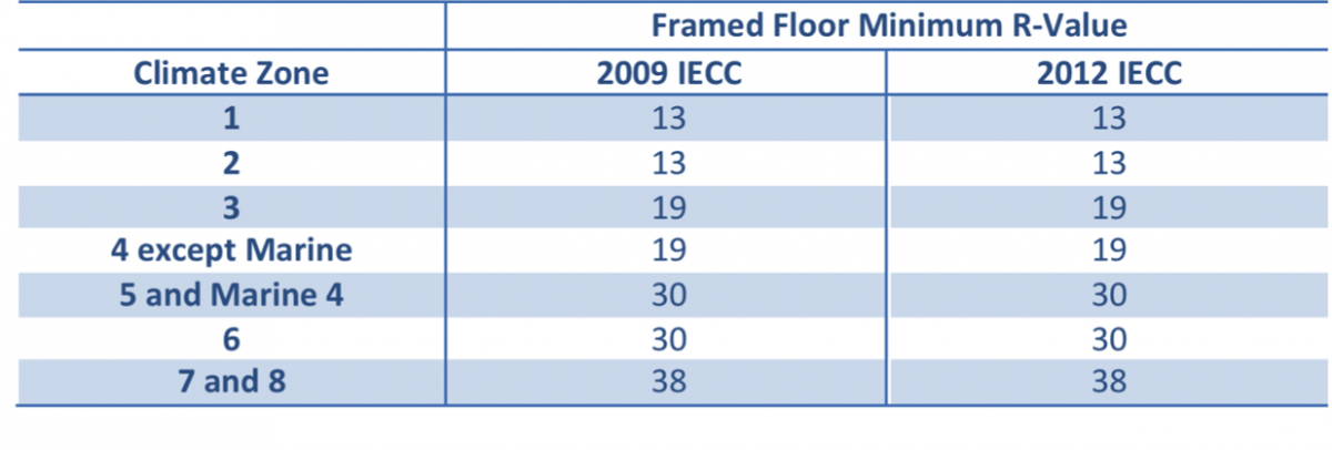 Framed Floor R-Value Requirements in the 2009 and 2012 IECC