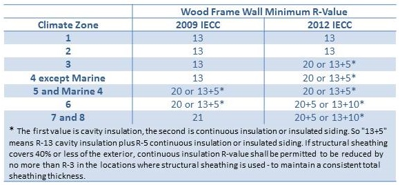 Minimum R-Value Requirements for exterior walls in the 2009 and 2012 IECC