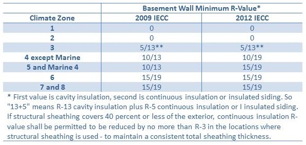 Minimum R-Value Requirements for Basement Wall Insulation in the 2009 and 2012 IECC