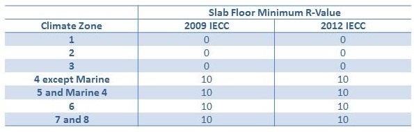 Minimum R-Value Requirements for Slab Insulation in the 2009 and 2012 IECC