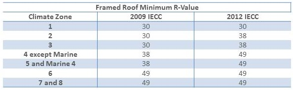 Attic Insulation Requirements per the 2009 and 2012 IECC