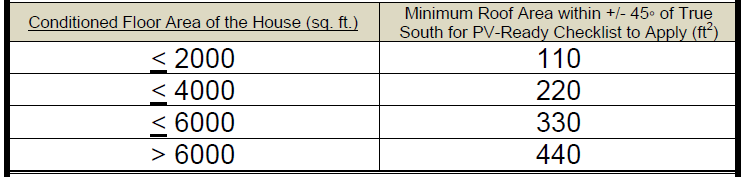 Minimum roof area within =/-45º of true south, compared to conditioned floor area