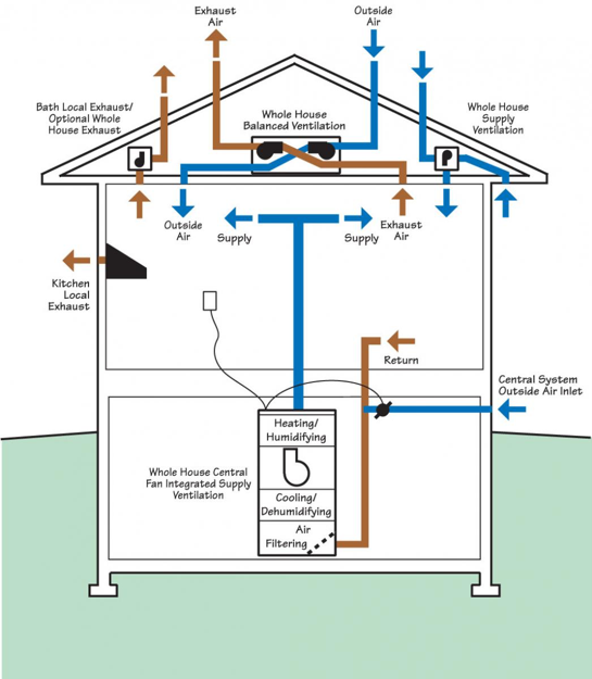 Whole House Ventilation Strategies For Existing Homes Building. Exles Of Wholehouse And Local Ventilation Systems. Wiring. York Dehumidifier Whole House Diagram At Scoala.co