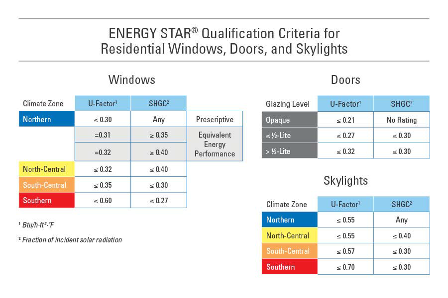 ENERGY STAR Qualification for Windows, Doors and Skylights