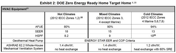 DOE Zero Energy Ready Home Target Home
